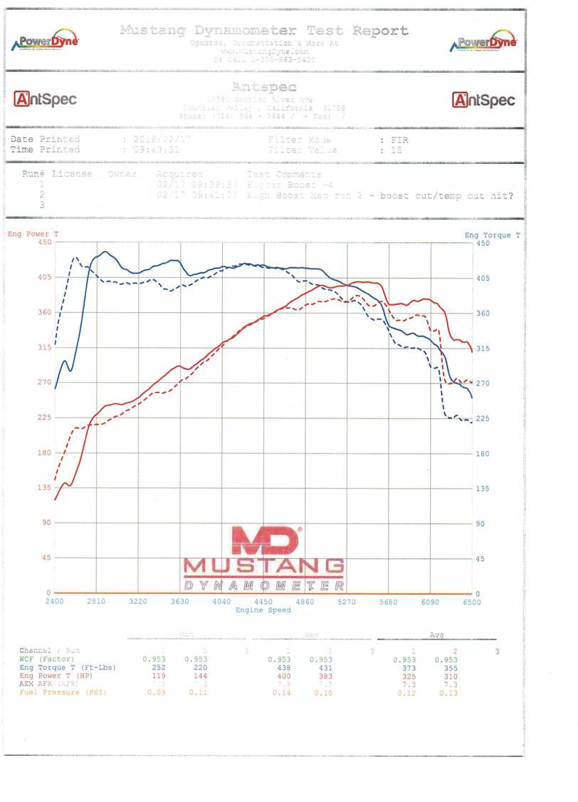 Dyno Results - JB4 - Infiniti Q50 Forum